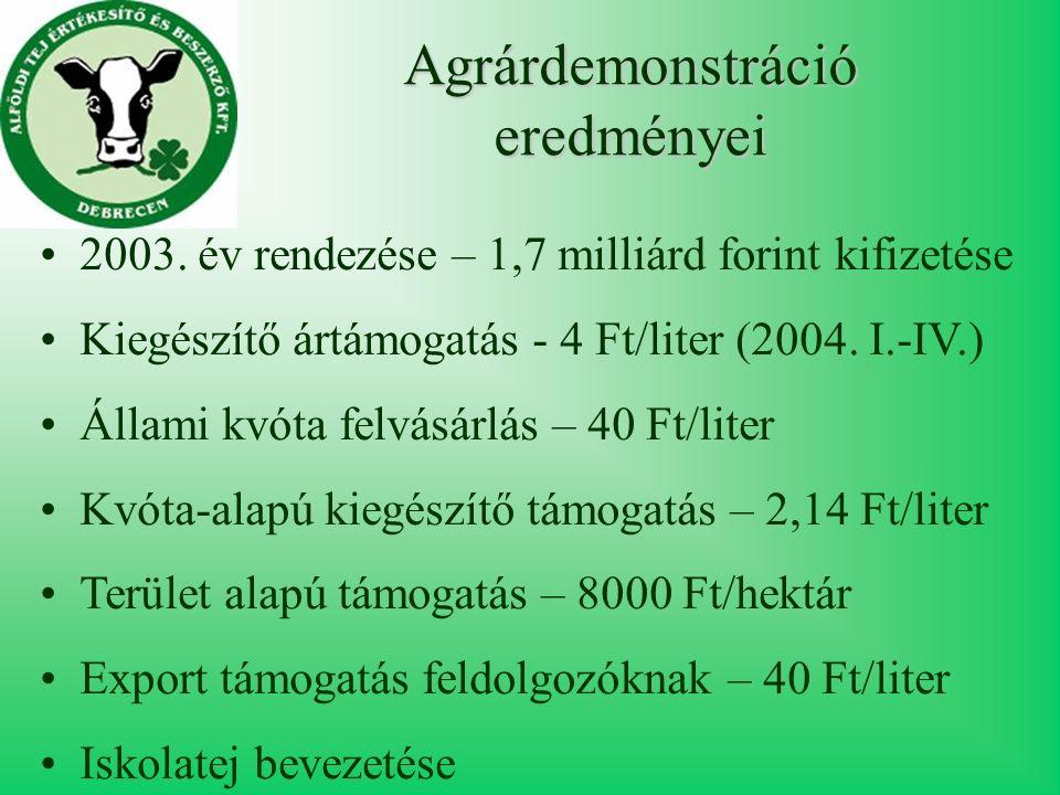Agrárdemonstráció eredményei 2003.
