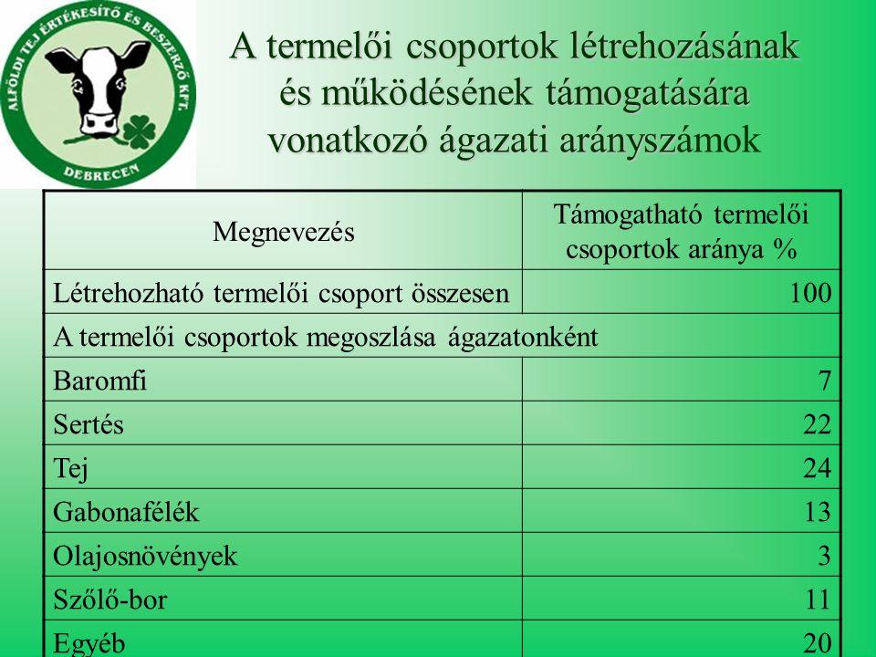 A termelői csoportok létrehozásának és működésének támogatására vonatkozó ágazati aránysz A termelői csoportok létrehozásának és működésének támogatására vonatkozó ágazati arányszámok Megnevezés Támogatható termelői csoportok aránya % Létrehozható termelői csoport összesen100 A termelői csoportok megoszlása ágazatonként Baromfi7 Sertés22 Tej24 Gabonafélék13 Olajosnövények3 Szőlő-bor11 Egyéb20