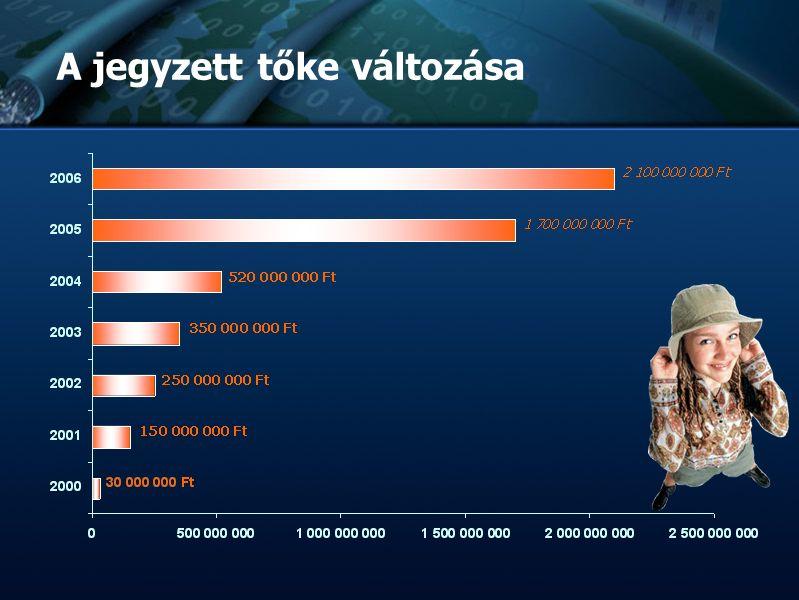 :: TvNetWork Rt. :: Tőzsdeképes Cégek Klubja :: :: :: Bemutatkozás :: :: :: A jegyzett tőke változása