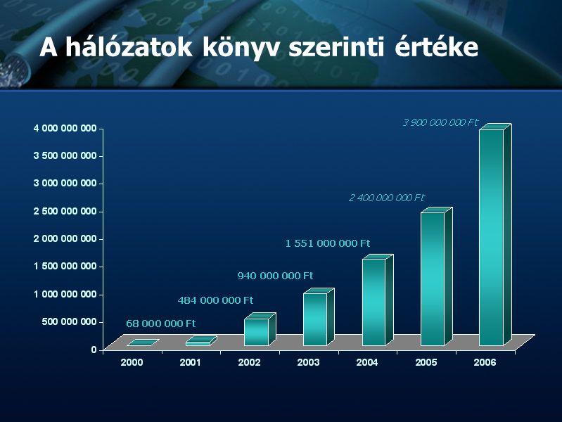 :: TvNetWork Rt. :: Tőzsdeképes Cégek Klubja :: :: :: Bemutatkozás :: :: :: A hálózatok könyv szerinti értéke