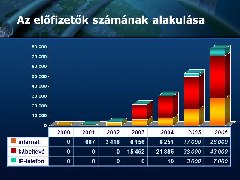 :: TvNetWork Rt. :: Tőzsdeképes Cégek Klubja :: :: :: Bemutatkozás :: :: :: Az előfizetők számának alakulása 2000200120022003200420052006 internet 068