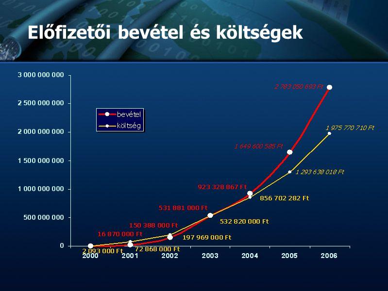 :: TvNetWork Rt. :: Tőzsdeképes Cégek Klubja :: :: :: Bemutatkozás :: :: :: Előfizetői bevétel és költségek
