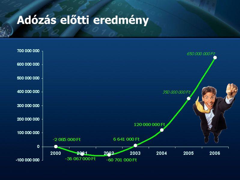 :: TvNetWork Rt. :: Tőzsdeképes Cégek Klubja :: :: :: Bemutatkozás :: :: :: Adózás előtti eredmény