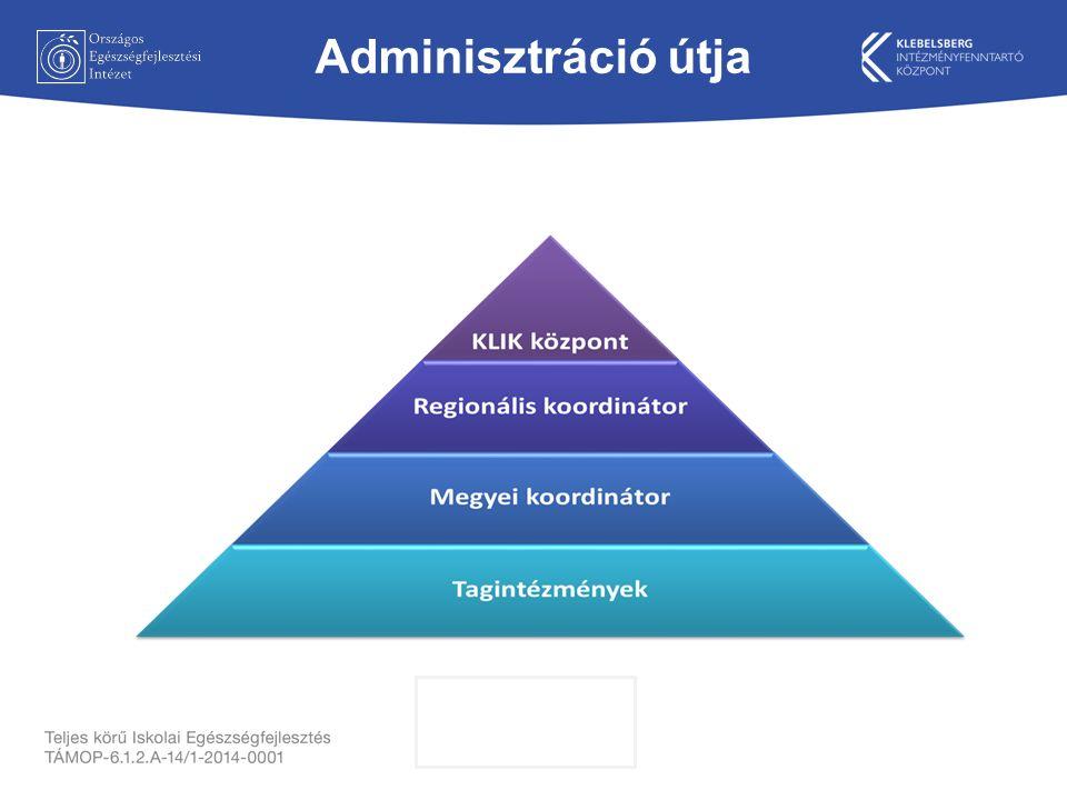 Adminisztráció útja