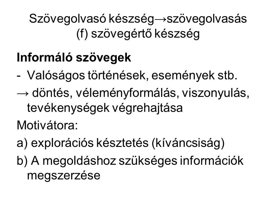 Szövegolvasó készség→szövegolvasás (f) szövegértő készség Informáló szövegek -Valóságos történések, események stb.