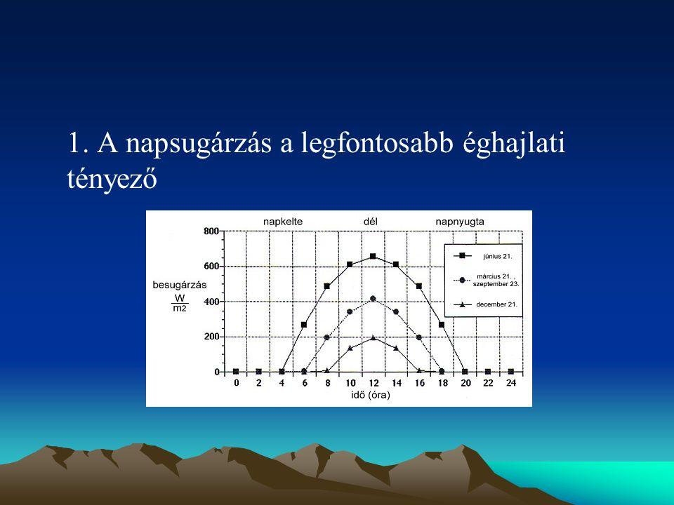 1. A napsugárzás a legfontosabb éghajlati tényező