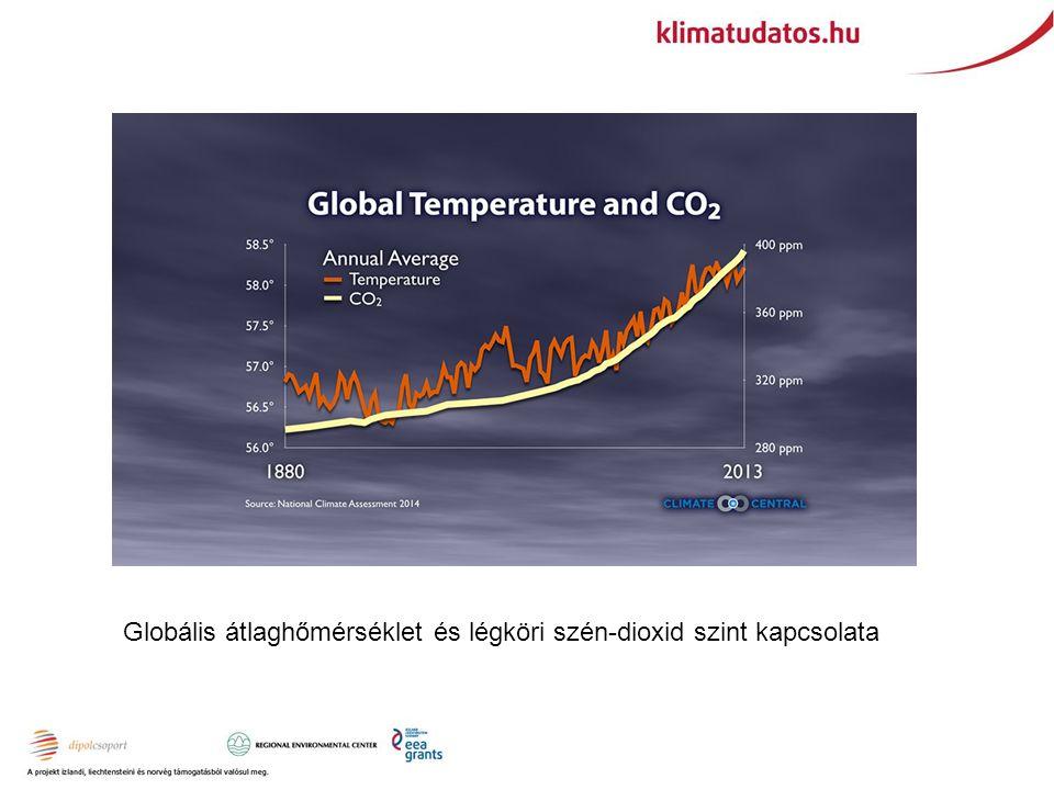 Globális átlaghőmérséklet és légköri szén-dioxid szint kapcsolata