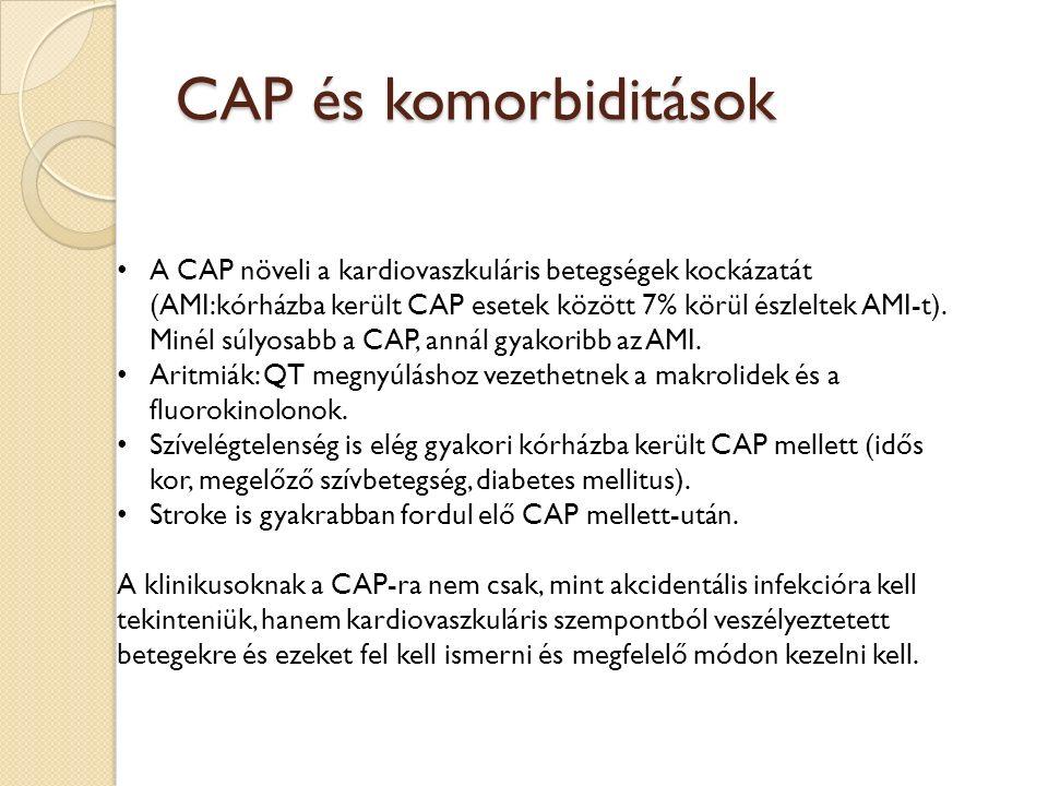 CAP és komorbiditások A CAP növeli a kardiovaszkuláris betegségek kockázatát (AMI:kórházba került CAP esetek között 7% körül észleltek AMI-t). Minél s
