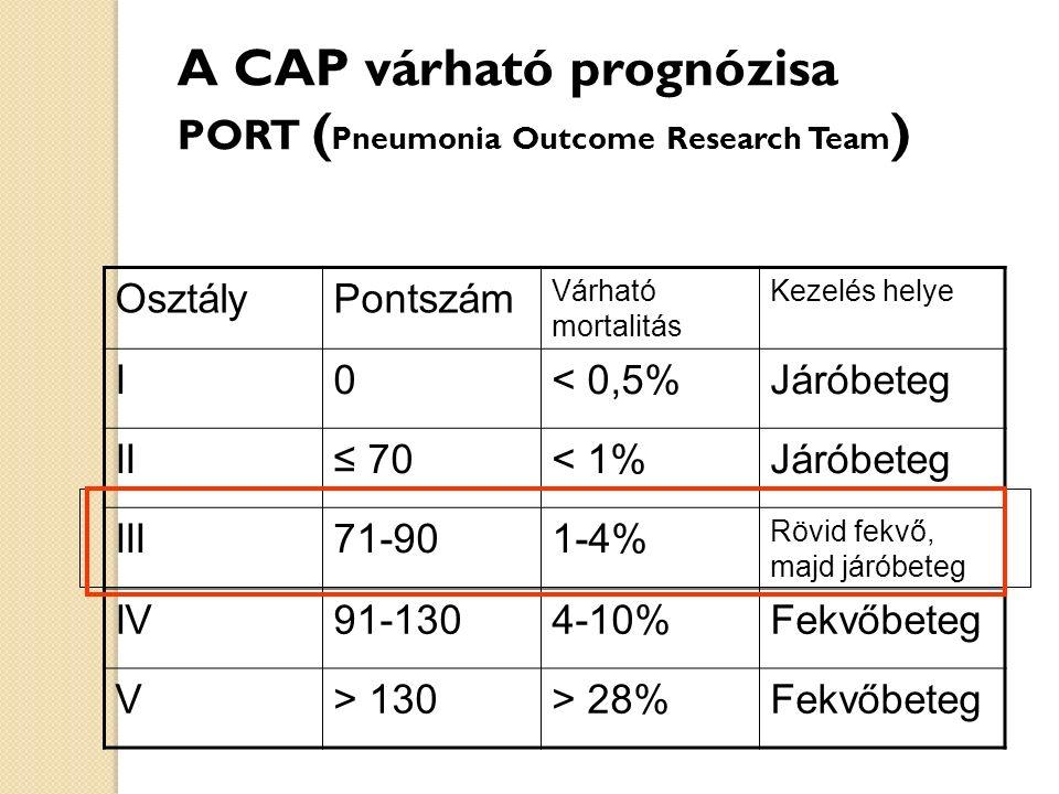 A CAP várható prognózisa PORT ( Pneumonia Outcome Research Team ) OsztályPontszám Várható mortalitás Kezelés helye I0< 0,5%Járóbeteg II≤ 70< 1%Járóbeteg III71-901-4% Rövid fekvő, majd járóbeteg IV91-1304-10%Fekvőbeteg V> 130> 28%Fekvőbeteg