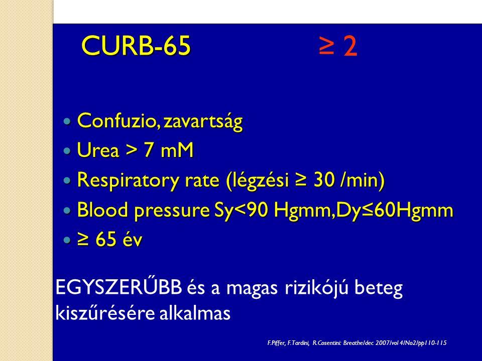 CURB-65 Confuzio, zavartság Confuzio, zavartság Urea > 7 mM Urea > 7 mM Respiratory rate (légzési ≥ 30 /min) Respiratory rate (légzési ≥ 30 /min) Blood pressure Sy<90 Hgmm,Dy≤60Hgmm Blood pressure Sy<90 Hgmm,Dy≤60Hgmm ≥ 65 év ≥ 65 év EGYSZERŰBB és a magas rizikójú beteg kiszűrésére alkalmas F.Piffer, F.Tardini, R.Cosentini: Breathe/dec 2007/vol 4/No2/pp110-115 ≥ 2