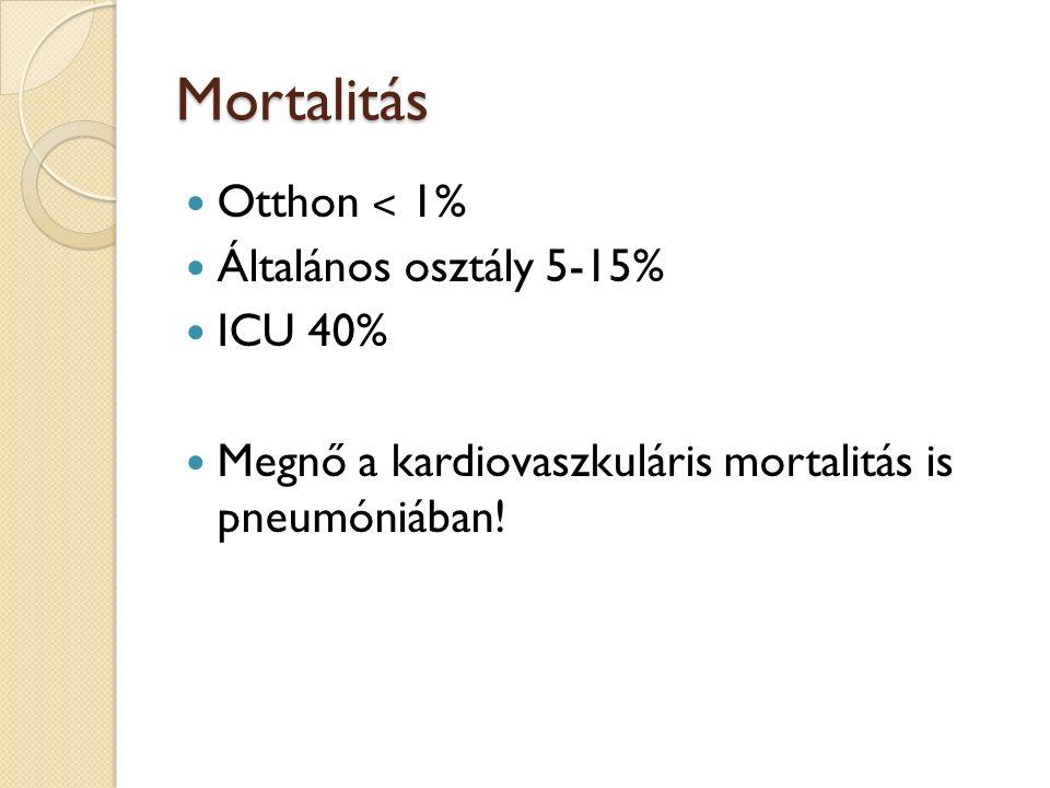 Mortalitás Otthon ˂ 1% Általános osztály 5-15% ICU 40% Megnő a kardiovaszkuláris mortalitás is pneumóniában!