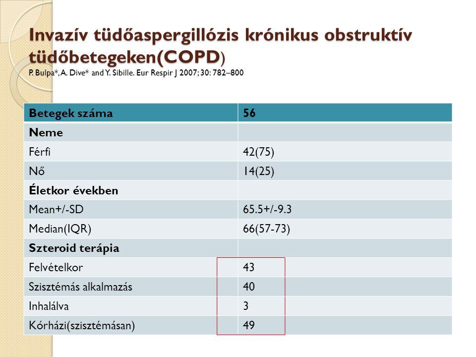 Betegek száma56 Neme Férfi42(75) Nő14(25) Életkor években Mean+/-SD65.5+/-9.3 Median(IQR)66(57-73) Szteroid terápia Felvételkor43 Szisztémás alkalmazás40 Inhalálva3 Kórházi(szisztémásan)49 Invazív tüdőaspergillózis krónikus obstruktív tüdőbetegeken(COPD ) P.