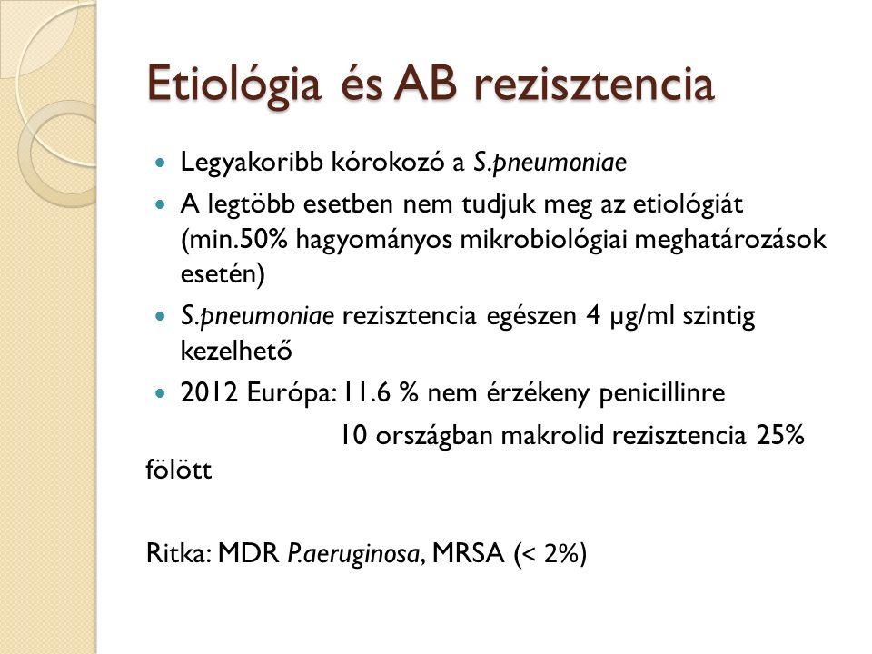 Etiológia és AB rezisztencia Legyakoribb kórokozó a S.pneumoniae A legtöbb esetben nem tudjuk meg az etiológiát (min.50% hagyományos mikrobiológiai meghatározások esetén) S.pneumoniae rezisztencia egészen 4 µg/ml szintig kezelhető 2012 Európa: 11.6 % nem érzékeny penicillinre 10 országban makrolid rezisztencia 25% fölött Ritka: MDR P.aeruginosa, MRSA ( ˂ 2%)