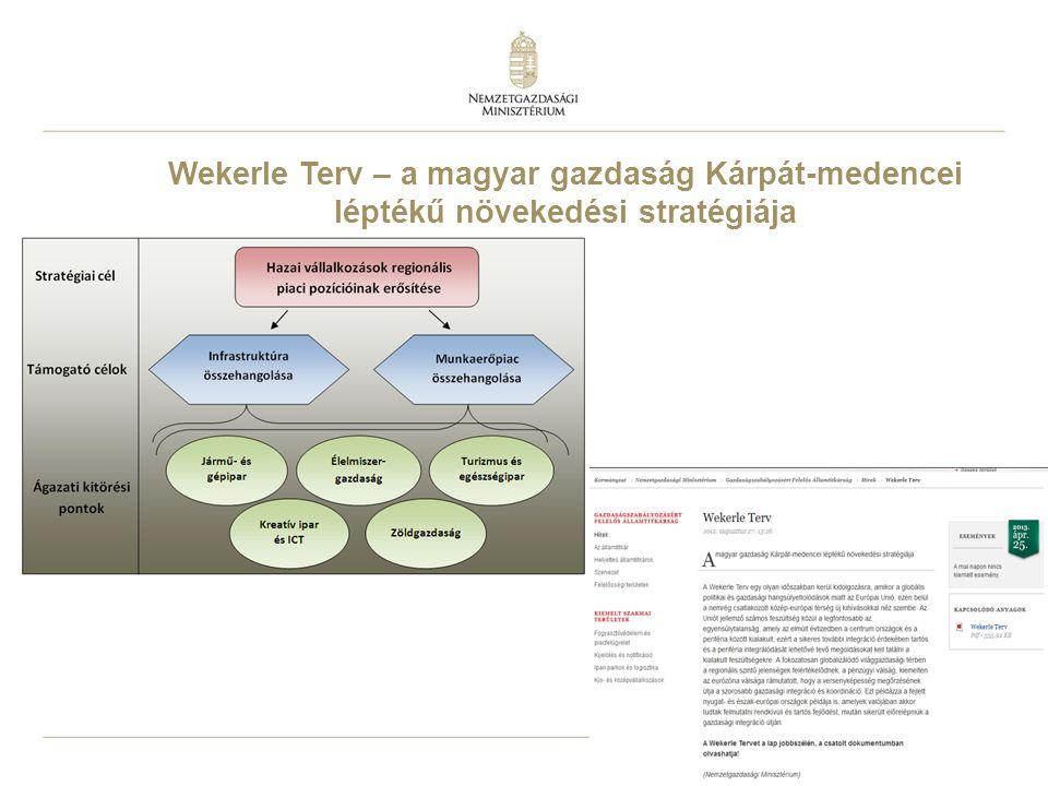 3 Wekerle Terv – a magyar gazdaság Kárpát-medencei léptékű növekedési stratégiája