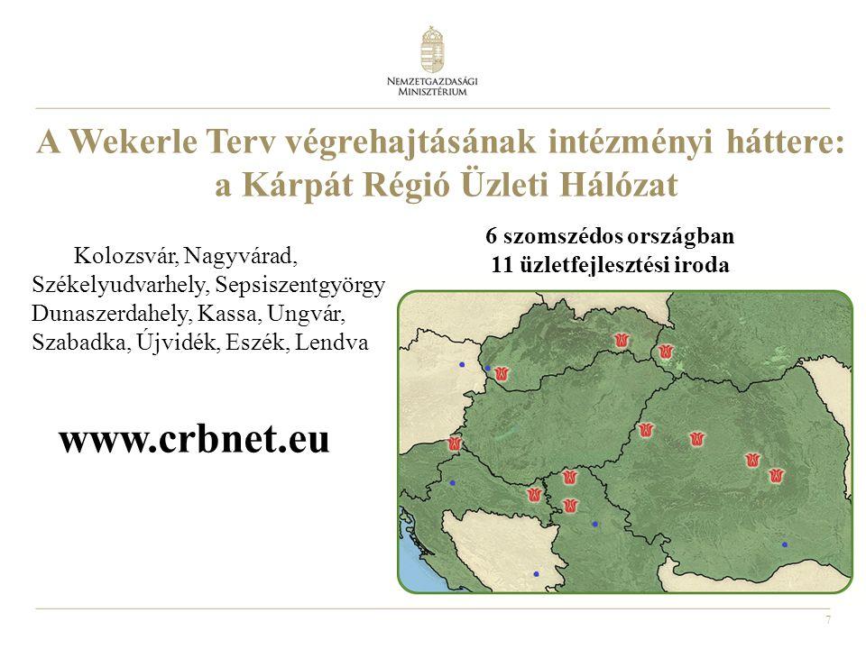 7 A Wekerle Terv végrehajtásának intézményi háttere: a Kárpát Régió Üzleti Hálózat Kolozsvár, Nagyvárad, Székelyudvarhely, Sepsiszentgyörgy, Dunaszerdahely, Kassa, Ungvár, Szabadka, Újvidék, Eszék, Lendva 6 szomszédos országban 11 üzletfejlesztési iroda www.crbnet.eu