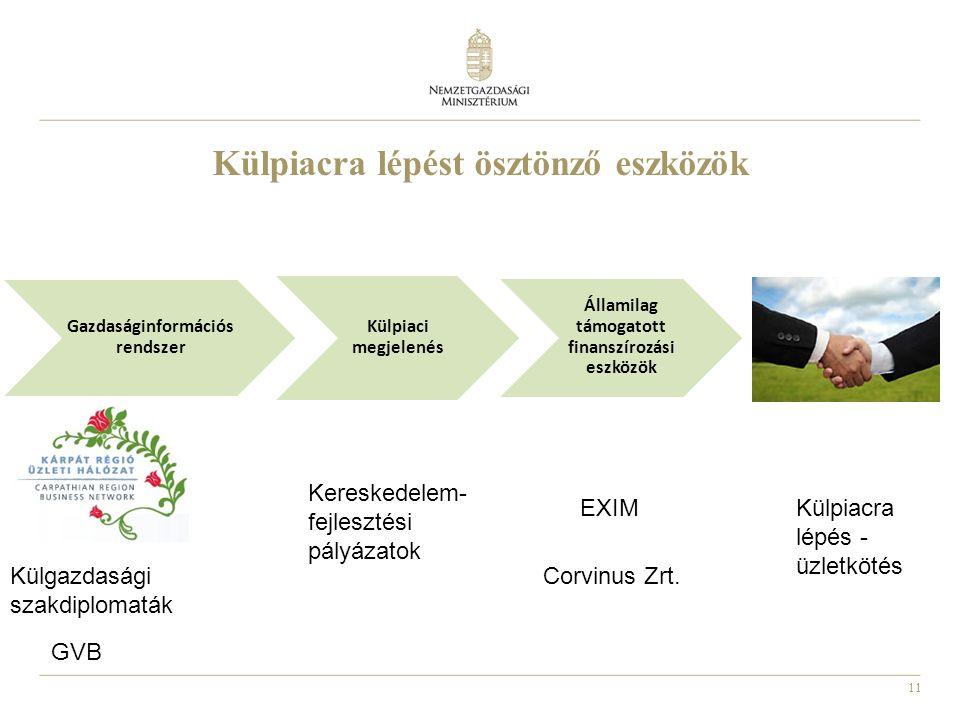 11 Külpiacra lépést ösztönző eszközök Gazdaságinformációs rendszer Külpiaci megjelenés Államilag támogatott finanszírozási eszközök Külgazdasági szakdiplomaták Kereskedelem- fejlesztési pályázatok EXIM Corvinus Zrt.