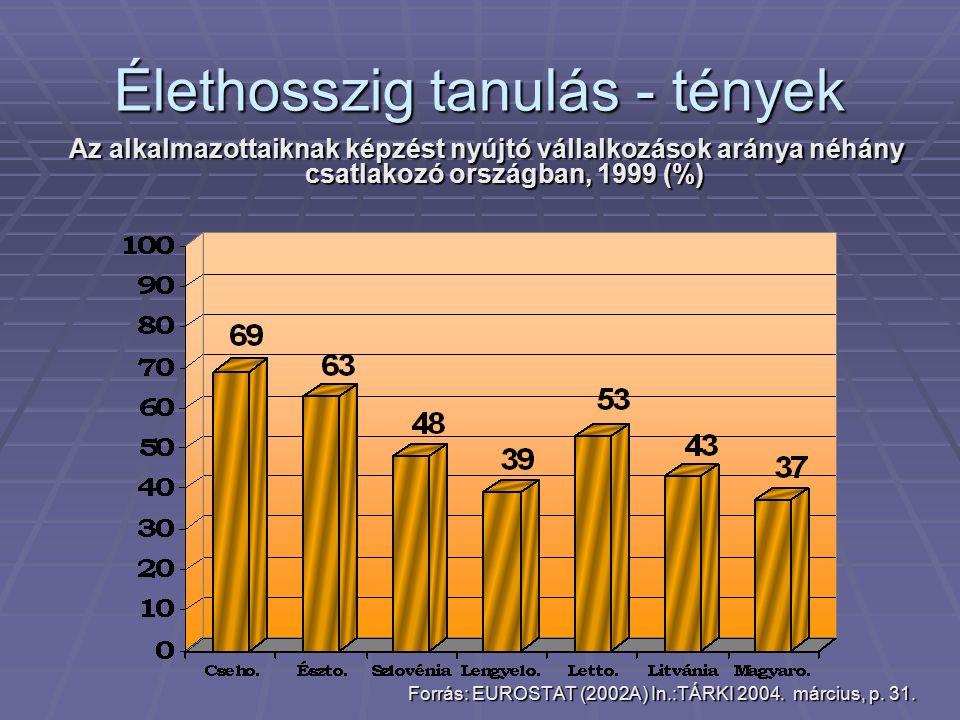 Élethosszig tanulás - tények Az alkalmazottaiknak képzést nyújtó vállalkozások aránya néhány csatlakozó országban, 1999 (%) Forrás: EUROSTAT (2002A) In.:TÁRKI 2004.