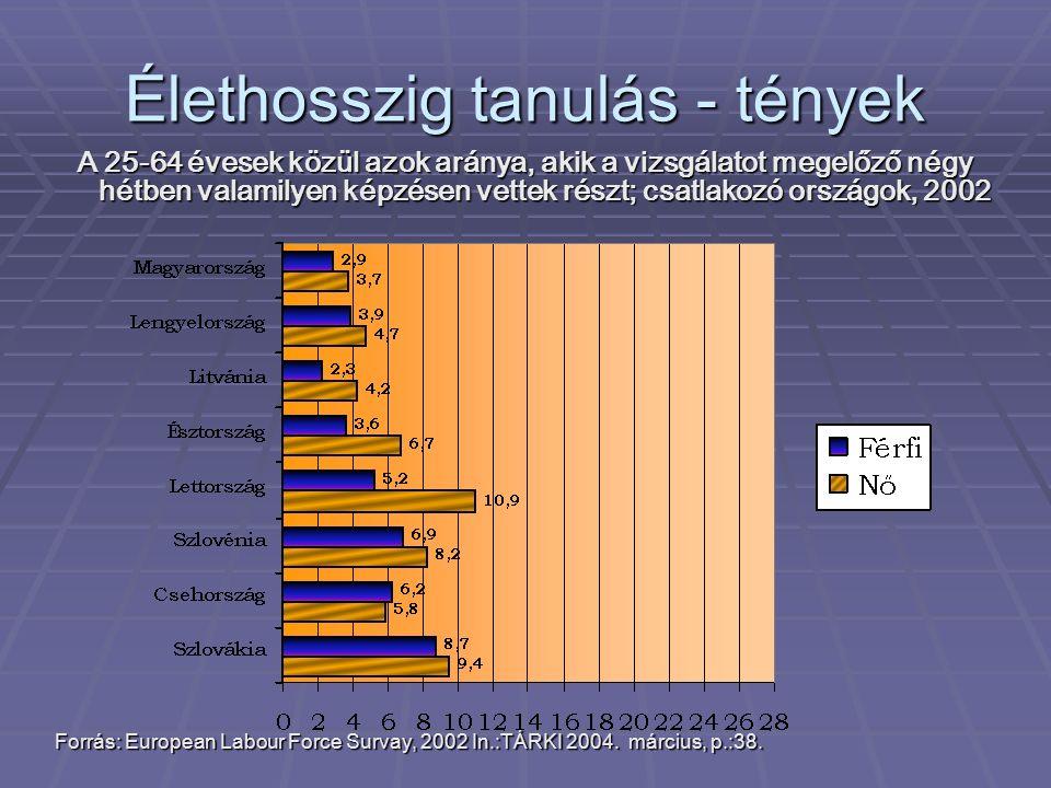 Élethosszig tanulás - tények A 25-64 évesek közül azok aránya, akik a vizsgálatot megelőző négy hétben valamilyen képzésen vettek részt; csatlakozó országok, 2002 Forrás: European Labour Force Survay, 2002 In.:TÁRKI 2004.