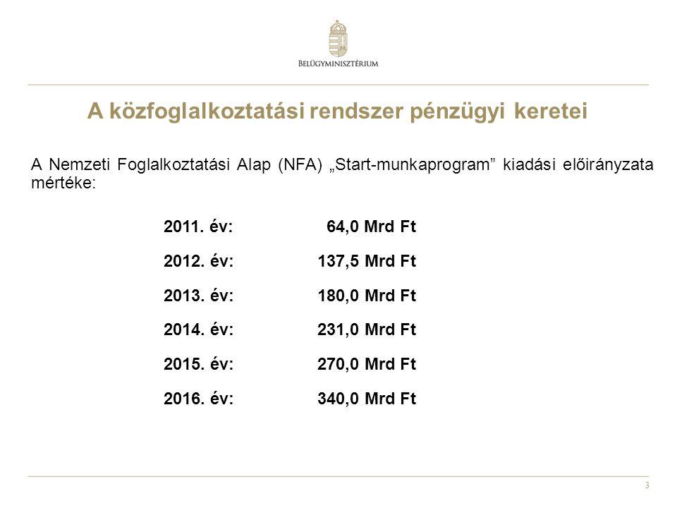 """3 A közfoglalkoztatási rendszer pénzügyi keretei A Nemzeti Foglalkoztatási Alap (NFA) """"Start-munkaprogram"""" kiadási előirányzata mértéke: 2011. év: 64,"""