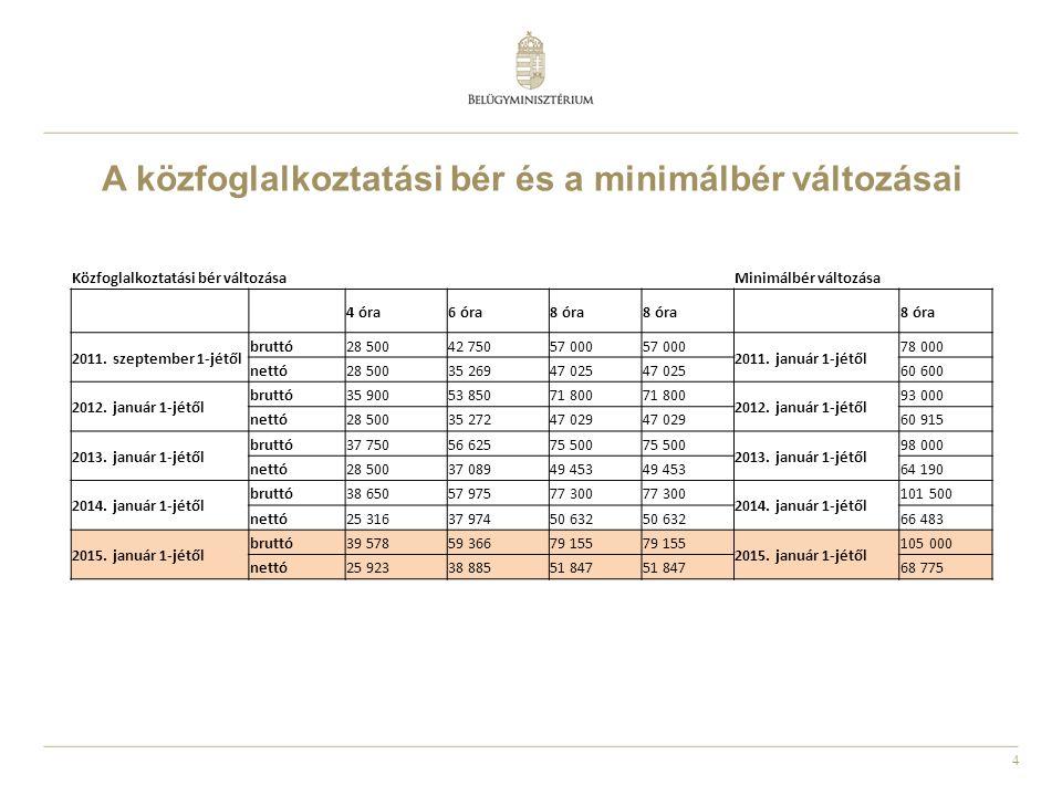 4 A közfoglalkoztatási bér és a minimálbér változásai Közfoglalkoztatási bér változásaMinimálbér változása 4 óra6 óra8 óra 2011. szeptember 1-jétől br
