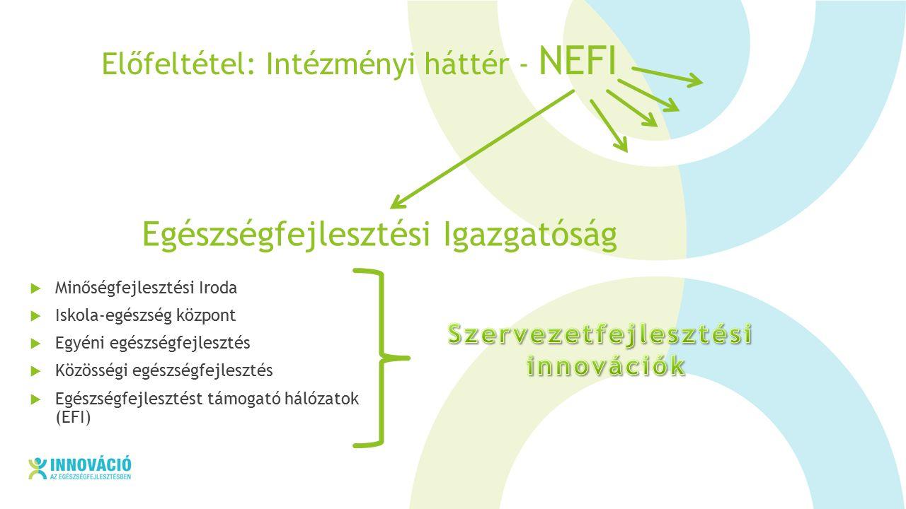 Előfeltétel: Intézményi háttér - NEFI  Minőségfejlesztési Iroda  Iskola-egészség központ  Egyéni egészségfejlesztés  Közösségi egészségfejlesztés  Egészségfejlesztést támogató hálózatok (EFI) Egészségfejlesztési Igazgatóság