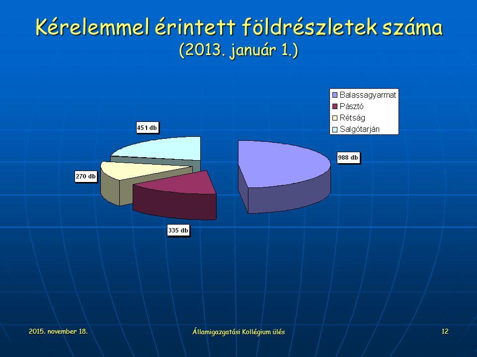 2015. november 18. Államigazgatási Kollégium ülés 12 Kérelemmel érintett földrészletek száma (2013. január 1.)