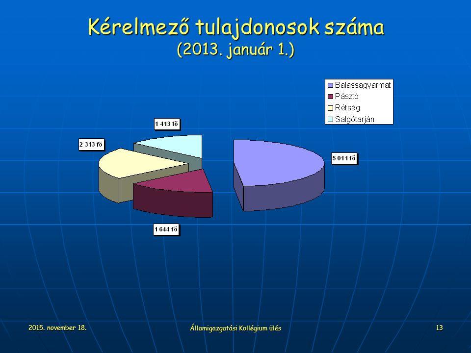 2015. november 18. Államigazgatási Kollégium ülés 13 Kérelmező tulajdonosok száma (2013. január 1.)