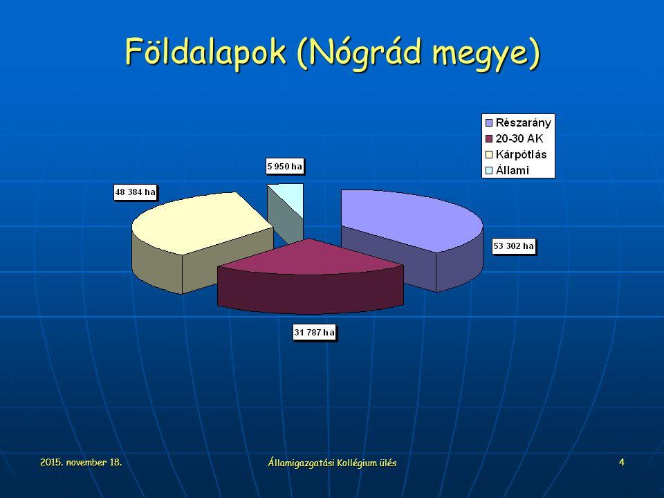 2015. november 18. Államigazgatási Kollégium ülés 4 Földalapok (Nógrád megye)