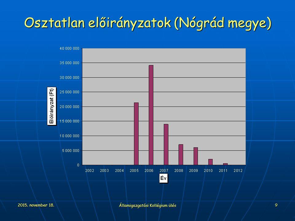 2015. november 18. Államigazgatási Kollégium ülés 9 Osztatlan előirányzatok (Nógrád megye)