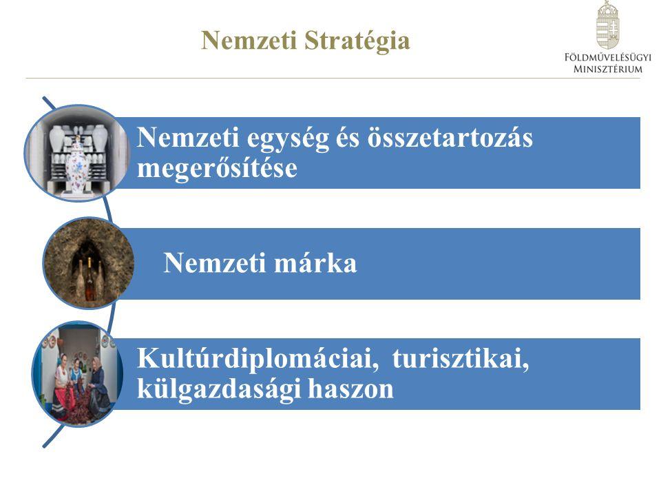 Nemzeti Stratégia Nemzeti egység és összetartozás megerősítése Nemzeti márka Kultúrdiplomáciai, turisztikai, külgazdasági haszon