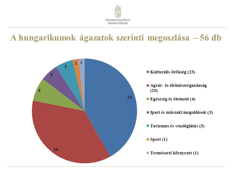A hungarikumok ágazatok szerinti megoszlása – 56 db