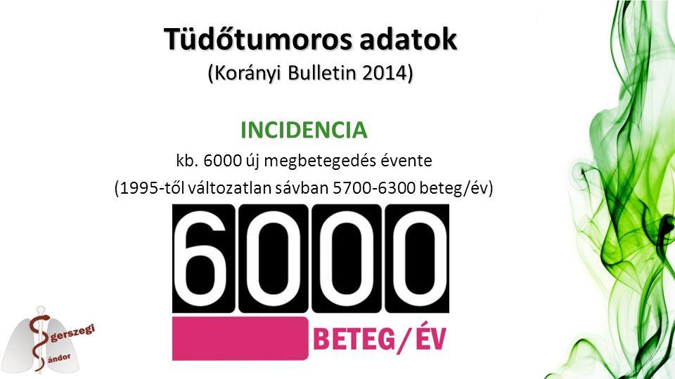 Tüdőtumoros adatok (Korányi Bulletin 2014) INCIDENCIA kb. 6000 új megbetegedés évente (1995-től változatlan sávban 5700-6300 beteg/év)