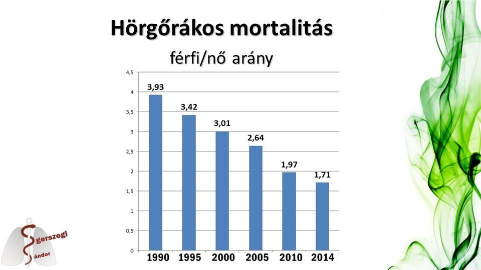 Hörgőrákos mortalitás férfi/nő arány