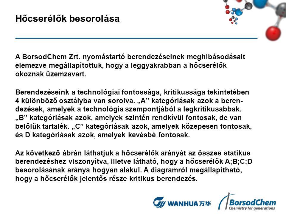 Hőcserélők besorolása A BorsodChem Zrt. nyomástartó berendezéseinek meghibásodásait elemezve megállapítottuk, hogy a leggyakrabban a hőcserélők okozna
