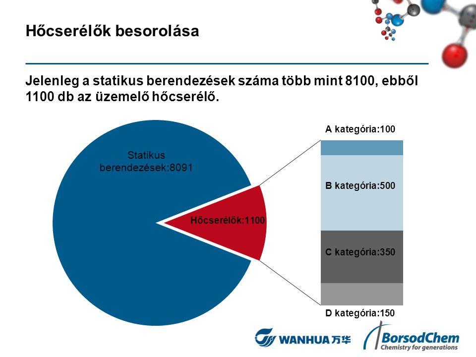 Hőcserélők besorolása Jelenleg a statikus berendezések száma több mint 8100, ebből 1100 db az üzemelő hőcserélő.