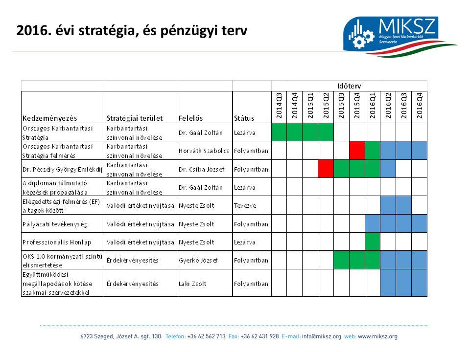 scapackaging.hu 16 2016. évi stratégia, és pénzügyi terv