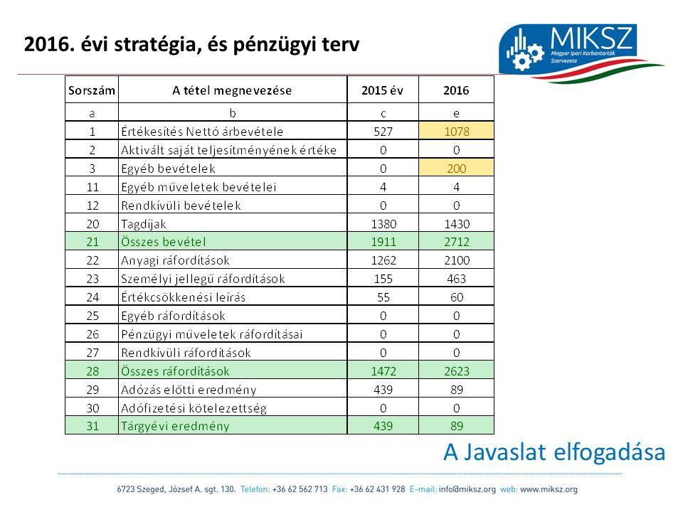 scapackaging.hu 17 2016. évi stratégia, és pénzügyi terv A Javaslat elfogadása