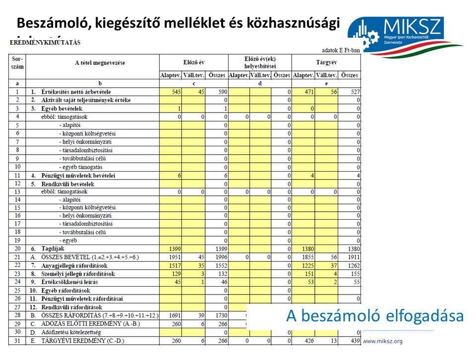 scapackaging.hu 8 Beszámoló, kiegészítő melléklet és közhasznúsági jelentés A beszámoló elfogadása
