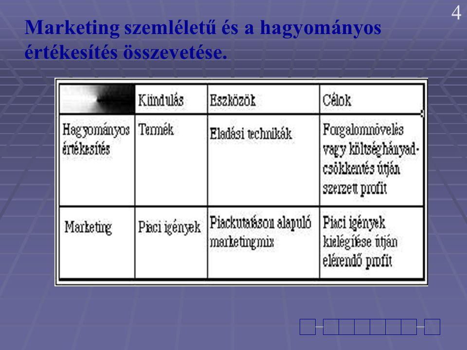 Marketing szemléletű és a hagyományos értékesítés összevetése. 4