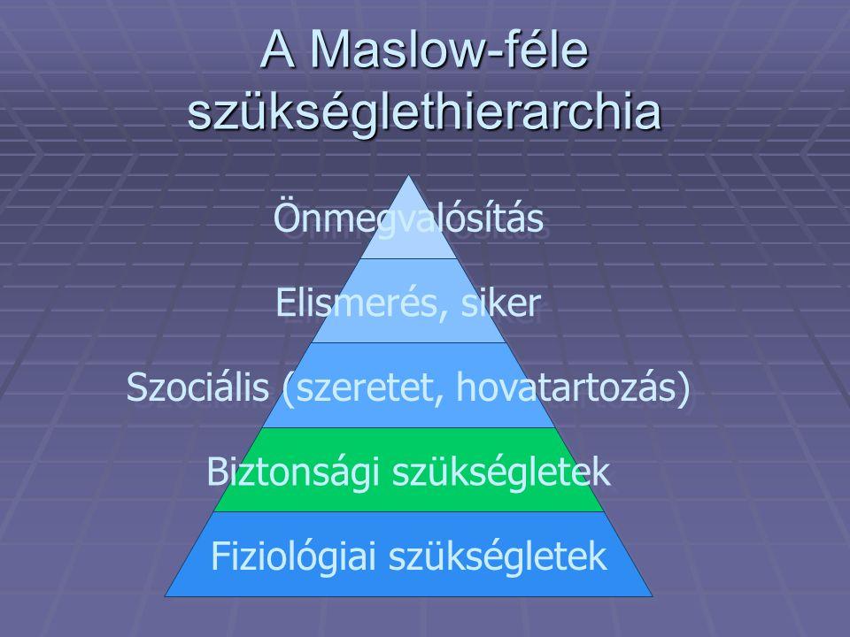 A Maslow-féle szükséglethierarchia Önmegvalósítás Elismerés, siker Szociális (szeretet, hovatartozás) Biztonsági szükségletek Fiziológiai szükségletek