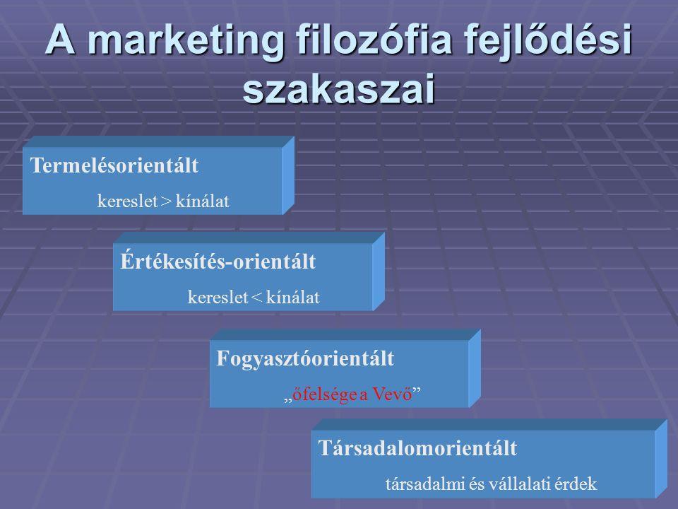 """A marketing filozófia fejlődési szakaszai Termelésorientált kereslet > kínálat Értékesítés-orientált kereslet < kínálat Fogyasztóorientált """"őfelsége a"""