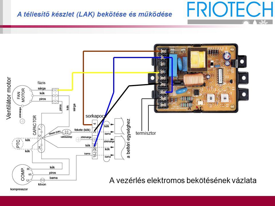 A téliesítő készlet (LAK) bekötése és működése termisztor A vezérlés elektromos bekötésének vázlata