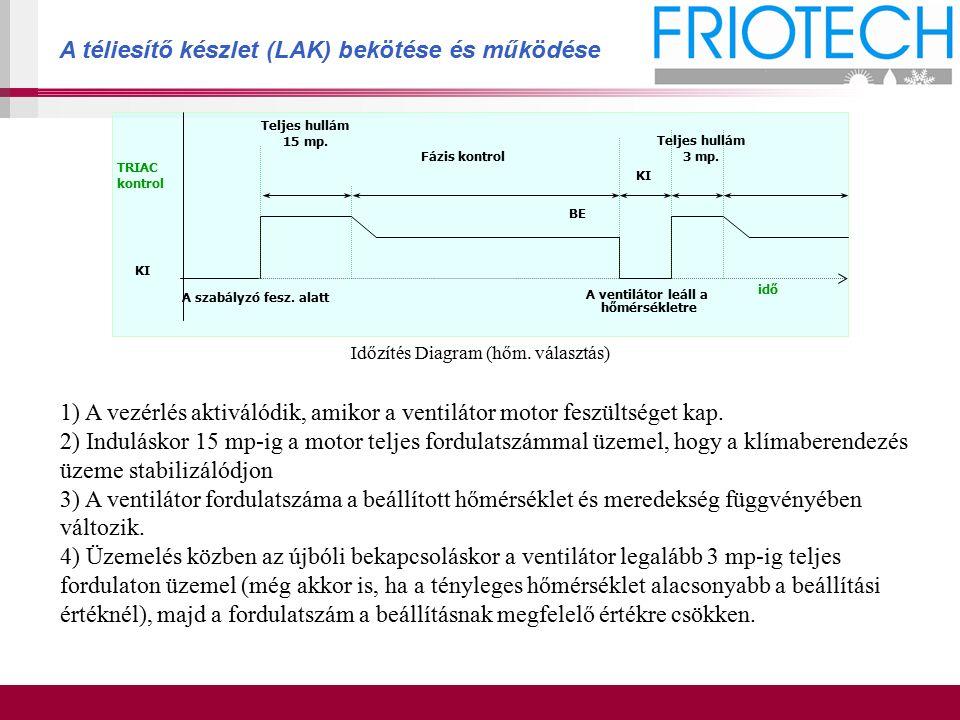 Időzítés Diagram (hőm. választás) TRIAC kontrol KI BE Teljes hullám 15 mp. Fázis kontrol A szabályzó fesz. alatt Teljes hullám 3 mp. KI A ventilátor l