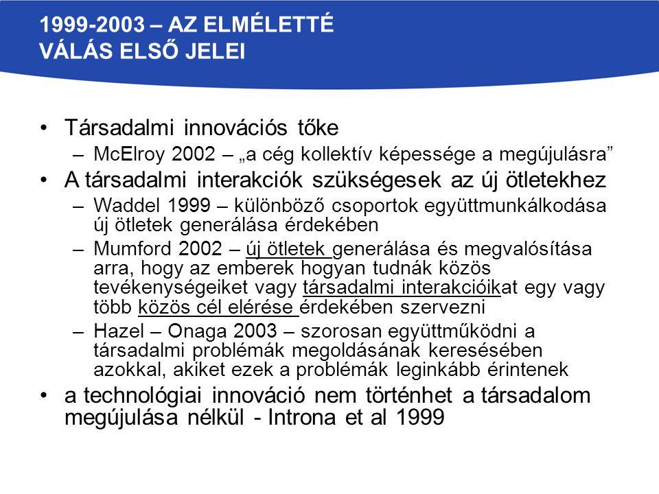 """1999-2003 – AZ ELMÉLETTÉ VÁLÁS ELSŐ JELEI Társadalmi innovációs tőke –McElroy 2002 – """"a cég kollektív képessége a megújulásra"""" A társadalmi interakció"""