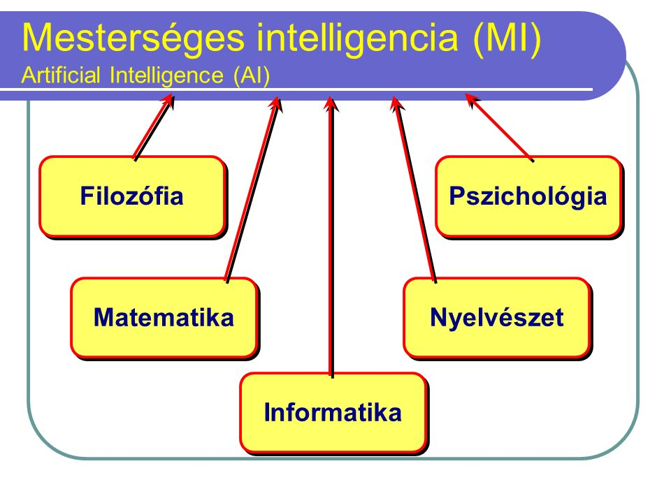 Mesterséges intelligencia (MI) Artificial Intelligence (AI) Filozófia Matematika Pszichológia Nyelvészet Informatika