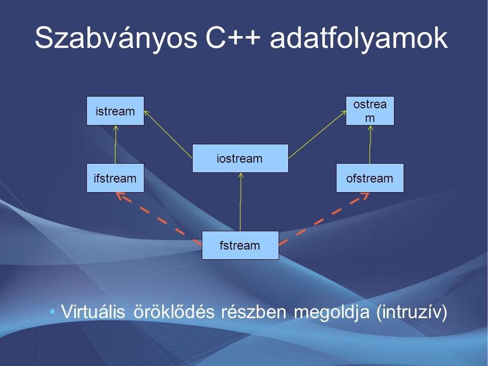 Szabványos C++ adatfolyamok istream ifstream ostrea m iostream fstream ofstream Virtuális öröklődés részben megoldja (intruzív)