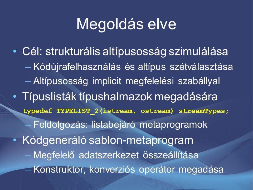 Megoldás elve Cél: strukturális altípusosság szimulálása –Kódújrafelhasználás és altípus szétválasztása –Altípusosság implicit megfelelési szabállyal Típuslisták típushalmazok megadására typedef TYPELIST_2(istream, ostream) streamTypes; –Feldolgozás: listabejáró metaprogramok Kódgeneráló sablon-metaprogram –Megfelelő adatszerkezet összeállítása –Konstruktor, konverziós operátor megadása