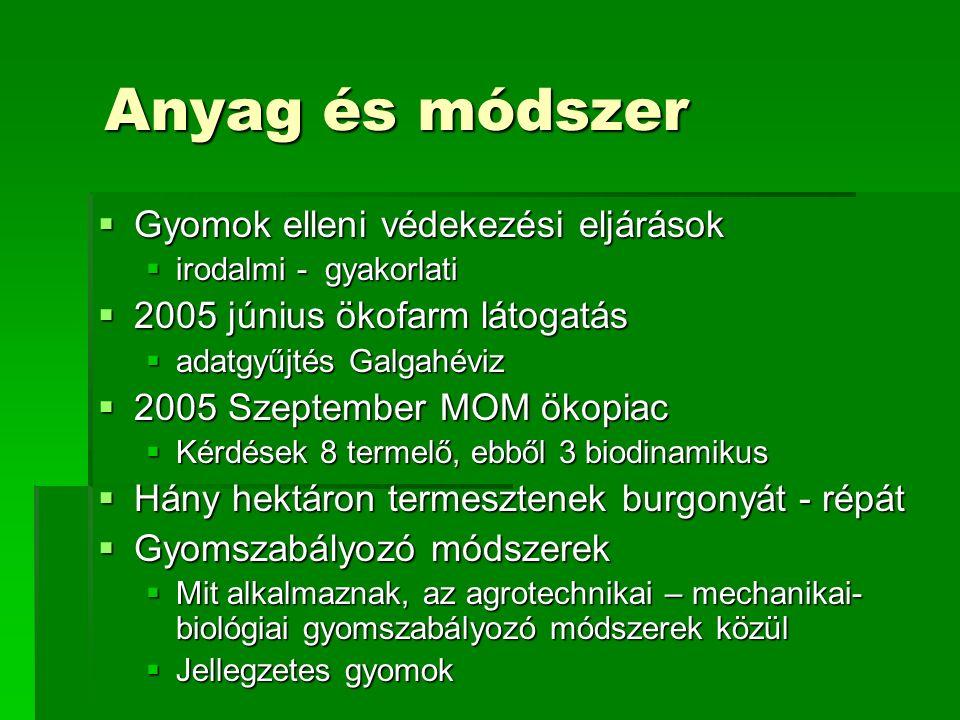 Anyag és módszer  Gyomok elleni védekezési eljárások  irodalmi - gyakorlati  2005 június ökofarm látogatás  adatgyűjtés Galgahéviz  2005 Szeptember MOM ökopiac  Kérdések 8 termelő, ebből 3 biodinamikus  Hány hektáron termesztenek burgonyát - répát  Gyomszabályozó módszerek  Mit alkalmaznak, az agrotechnikai – mechanikai- biológiai gyomszabályozó módszerek közül  Jellegzetes gyomok