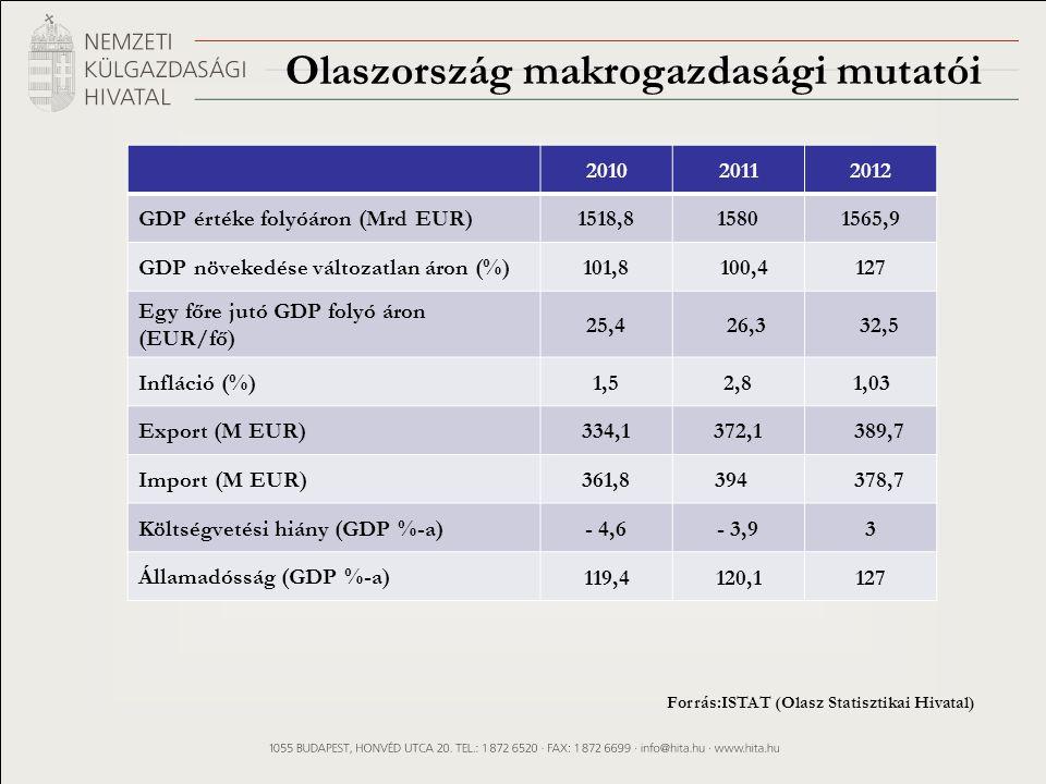 Olaszország makrogazdasági mutatói 201020112012 GDP értéke folyóáron (Mrd EUR)1518,815801565,9 GDP növekedése változatlan áron (%)101,8 100,4127 Egy főre jutó GDP folyó áron (EUR/fő) 25,4 26,3 32,5 Infláció (%)1,52,8 1,03 Export (M EUR)334,1372,1 389,7 Import (M EUR)361,8 394 378,7 Költségvetési hiány (GDP %-a)- 4,6- 3,93 Államadósság (GDP %-a) 119,4120,1127 Forrás:ISTAT (Olasz Statisztikai Hivatal)