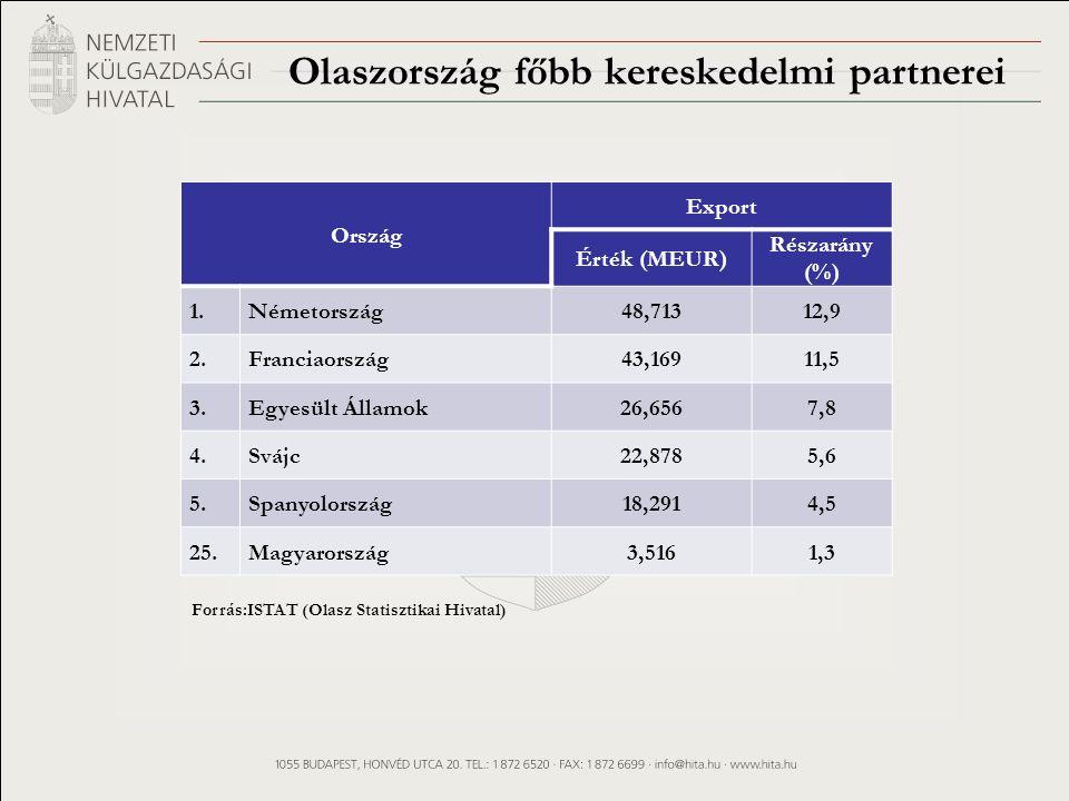 Olaszország főbb kereskedelmi partnerei Forrás:ISTAT (Olasz Statisztikai Hivatal) Ország Export Érték (MEUR) Részarány (%) 1.Németország48,71312,9 2.Franciaország43,16911,5 3.Egyesült Államok26,6567,8 4.Svájc22,8785,6 5.Spanyolország18,2914,5 25.Magyarország3,5161,3